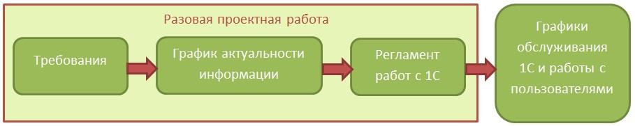 Требования-график