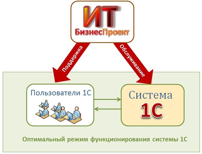 взаимодействие1