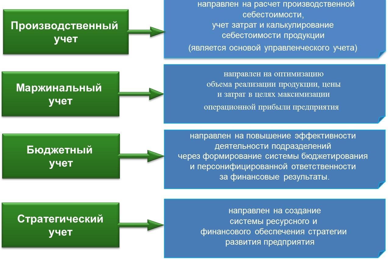 Виды управленческого учета