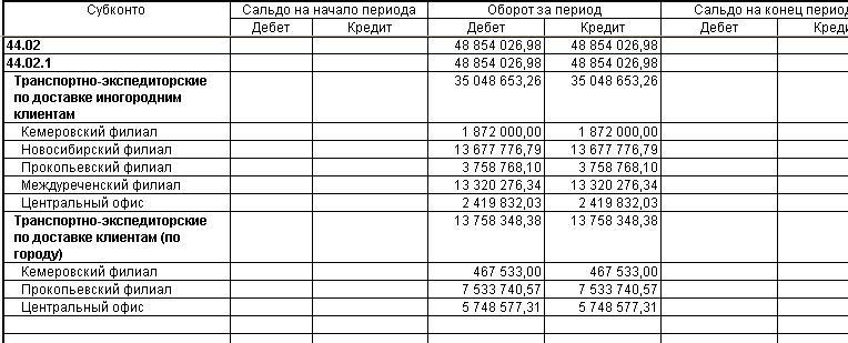 Транспортные расходы бухучет